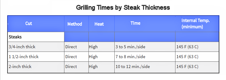 grilling-times-by-steak-thickness